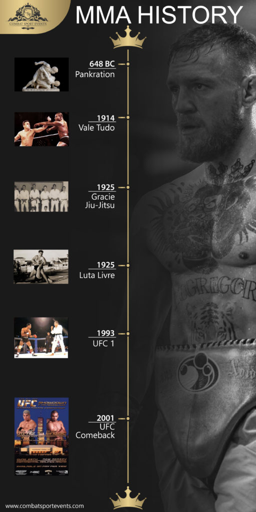MMA History infographic